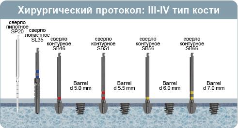 Иллюстрация хирургического протокола инсталляции имплантата Barrel, двухэтапный мини-имплантат с внутренним шестигранником, при 3-4 типе кости (мягкая кость)